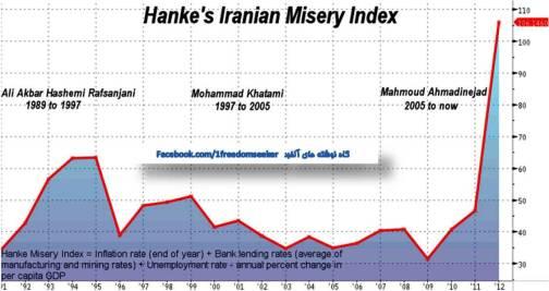 """نمودار تغییرات """"شاخص فلاکت"""" در ایران در ۲۰ سال گذشته."""